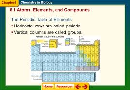 modern periodic table of elements with atomic mass click on a lesson name to select chapter 6 chemistry in biology