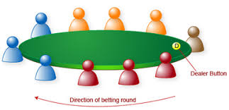 Small And Big Blind Position At The Poker Tables Poker Articles Online Poker Games