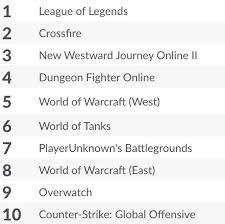 pubg player stats playerunknown s battlegrounds has finally broken 3 million