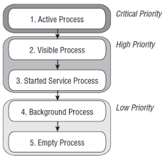 android application lifecycle android application cycle