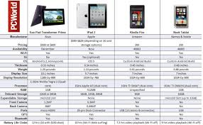 android tablet comparison spec showdown transformer prime vs 2 vs kindle vs