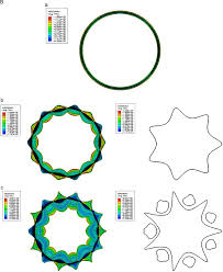 dynamic fe simulations of buckling process in thin walled
