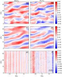 gyrokinetic predictions of multiscale transport in a diii d iter