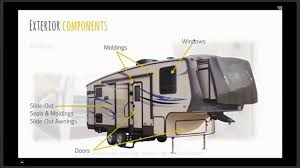 Slide Out Awnings For Travel Trailers Preparing Your Rv For Winter Youtube