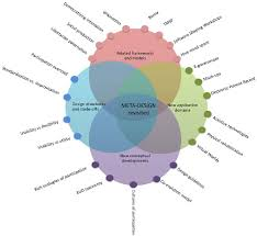 framework design revisiting and broadening the meta design framework for end user