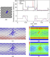 Armchair Zigzag Electronic Structure And Transport Properties Of N2aa Doped
