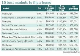 price of building a home house flipping becomes more profitable marketwatch