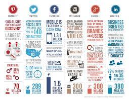 Plan Social Media Social Media U2013 Sandpieper Design Inc