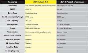 audi a4 comparison compare 2014 audi a4 vs 2014 porsche cayman anchorage