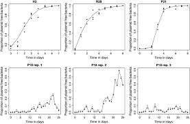 the population biology of bacterial plasmids a hidden markov