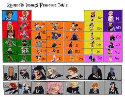 Periodic Table Project Ideas Kingdom Hearts Periodic Table By Watdafox On Deviantart