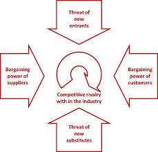 porters five forces content application critique