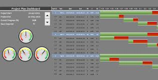 Free Excel Dashboards Templates Project Management Dashboard Speedometers Visit