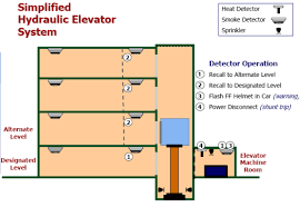 elevator recall wiring diagram on elevator images free download