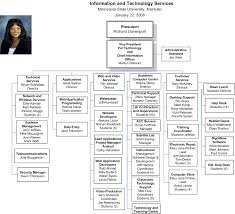 help desk organizational structure meeting a previous years technology fee advisory subcommittee