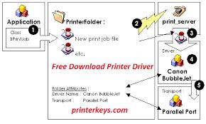 reset ip2700 windows 7 download canon ip2700 driver resetter printer reset keys