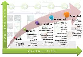 levels u0026 barriers supply chain integration a conceptual model
