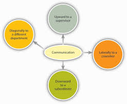 8 4 different types of communication and channels organizational