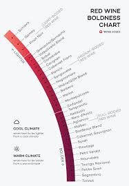 red wines from lightest to boldest chart wine folly