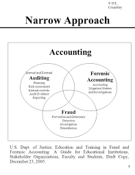 forensic accounting some strategies for detecting u0026 preventing
