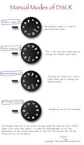 manual modes of dslr guide that works