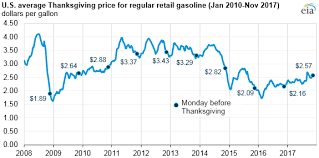u s average gasoline prices this thanksgiving are higher than the