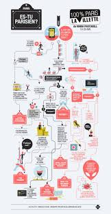 566 best infographics images on pinterest flowchart data too bad it u0027s in french