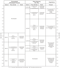 Earth Science Reference Table 2011 Holocene Vegetation Responses To East Asian Monsoonal Changes In