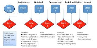 new product development process no sales forecast no npd work