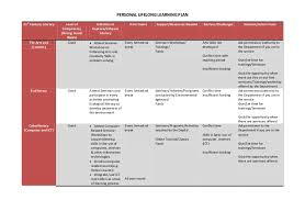personal lifelong learning plan u0026 reaction paper