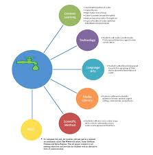 curriculum map for the wave curriculum mapping pinterest