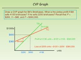 Cost Volume Profit Graph Excel Template For Cvp Cost Volume Profit Analysis Huawei P9