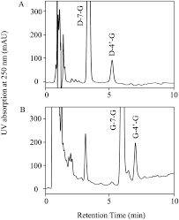 plasma profiling of intact isoflavone metabolites by high