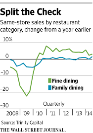 Olive Garden Family Of Restaurants Diner Dash Del Frisco U0027s Vs Darden Ahead Of The Tape Wsj