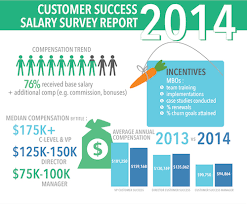 Skills Employers Look For On A Resume What Employers Look For In A Customer Success Manager