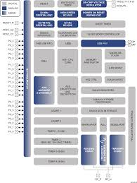 cc2531 system on chip solution for ieee 802 15 4 and zigbee