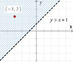 graphing linear inequalities chilimath