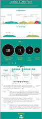 Best Website To Upload Resume by 5 Free Diy Infographic Resume Sites The Muse