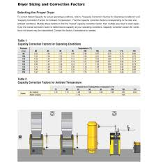 refrigerated air dryers air solutions kaeser air compressors