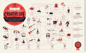 how to how to lead a creative life infographic fast company