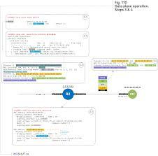 bgp vpls explained nokia u0026 juniper networking in a service
