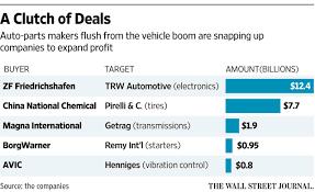 magna to buy transmission maker getrag wsj
