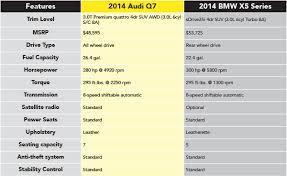 audi q7 starting price 2014 audi q7 vs bmw x5 vehicle comparison anchorage suv research