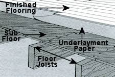 all about subfloors installing flooring various sub floors