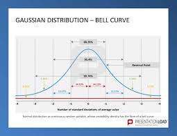 Bell Curve Excel Template Gaussian Distribution Bell Curve Six Sigma Powerpoint