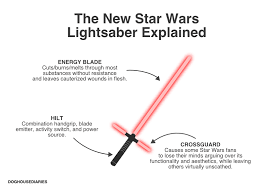 Star Wars Light Saver Doghouse The New Star Wars Lightsaber Explained