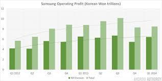 best buy quarterly sales despite slowing sales samsung u0027s mobile division posts a positive q1