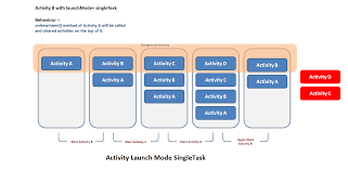android start activity understand activity launch mode with exles ankit sinhal medium