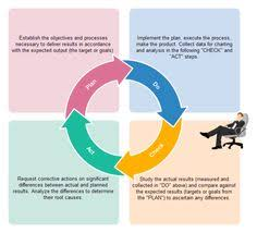 a sipoc is an excellent visual tool for documenting a business