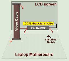 display assembly diagram laptop repair 101
